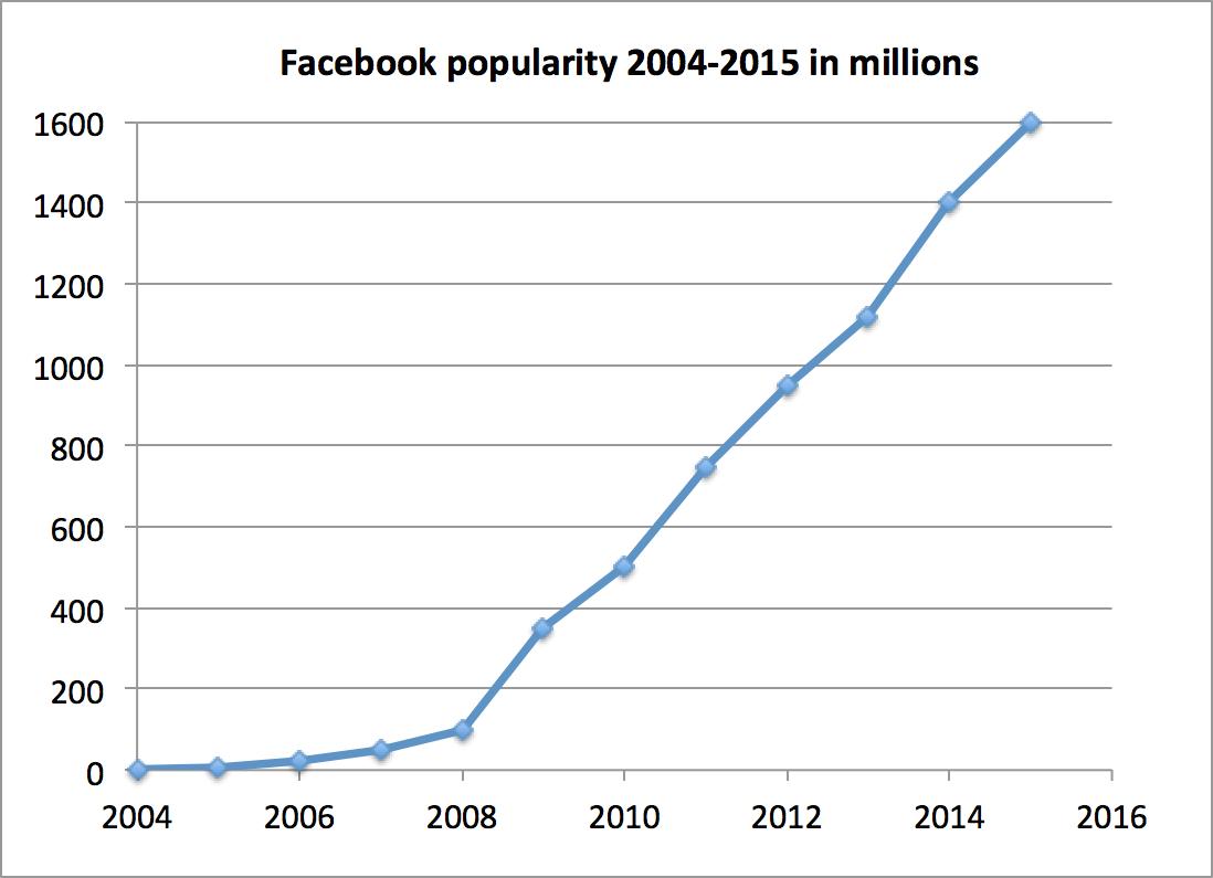 הפופולריות של פייסבוק ככלי שיווקי